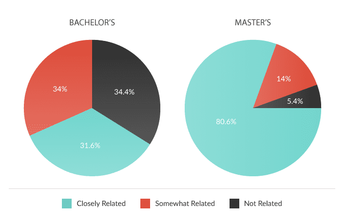 Poll: How much does your job relate to your psychology degree (Bachelor's and Master's Grads)?