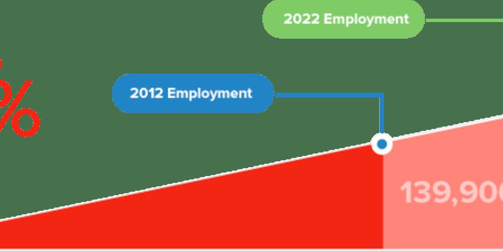 Software Engineering Careers | ComputerScienceOnline org
