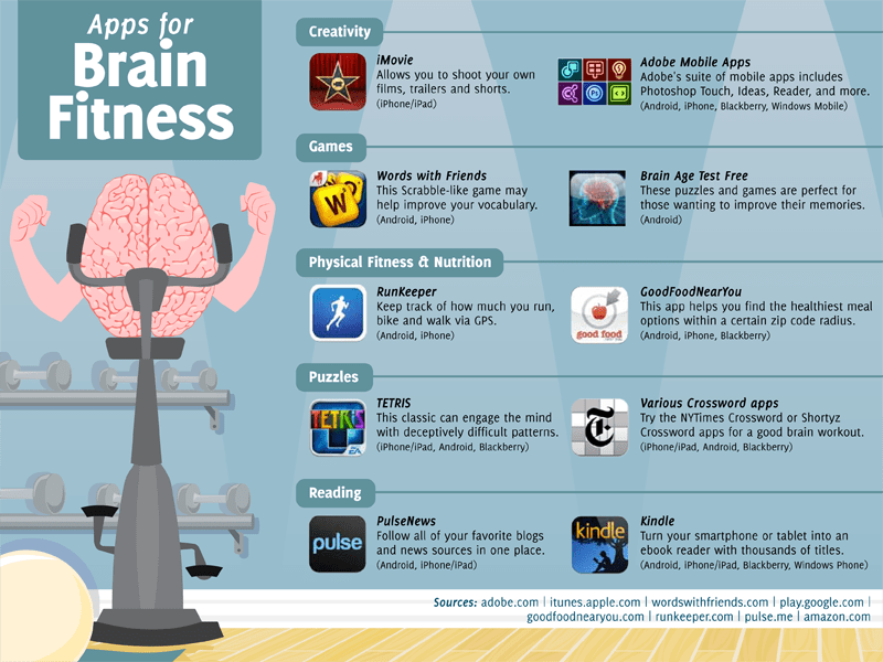 50 Best Mobile Apps for Your Brain Fitness