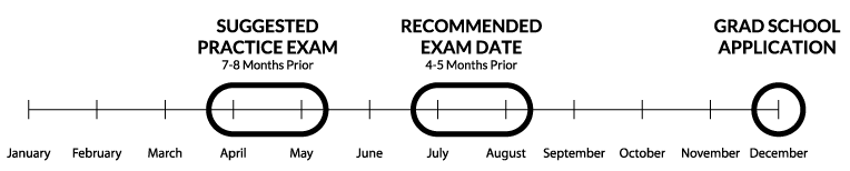Your GRE Prep Guide   BestColleges com