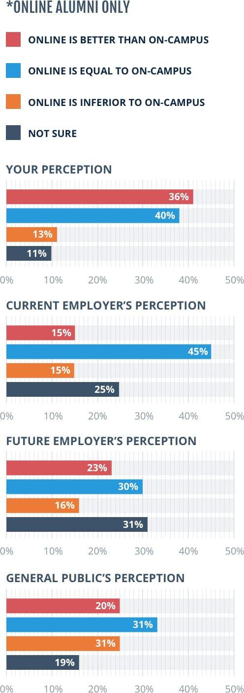 online college social life survey