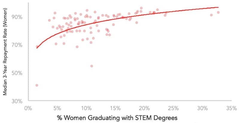 What Colleges Graduate the Most Women in STEM?