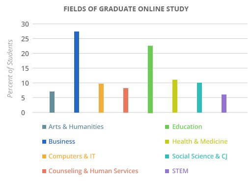 The Most Popular Online Graduate School Programs