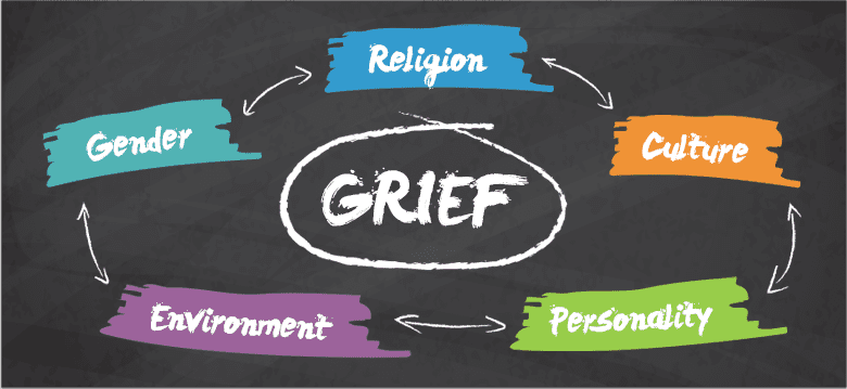Grief Awareness Guide | LearnPsychology org