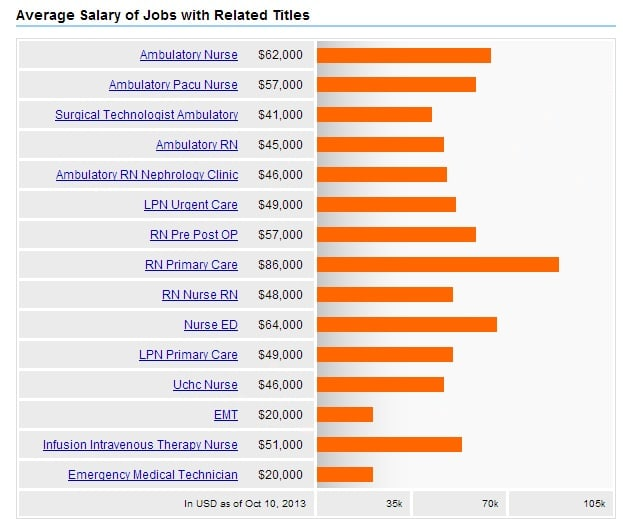 Guide To Ambulatory Care Nursing Duties Salary 2019 Nursejournal Org