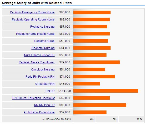 Pediatric Nursing + Careers, Salary & Jobs Outlook - 2019