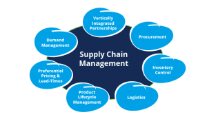 What is Supply Chain Management? - Online Accounting Degree