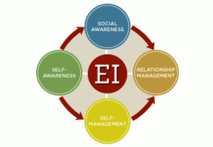 Why Emotional Intelligence is Needed More Than Ever