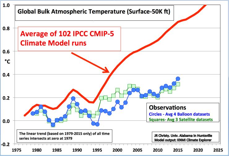 Atmospheric Temperator Chart