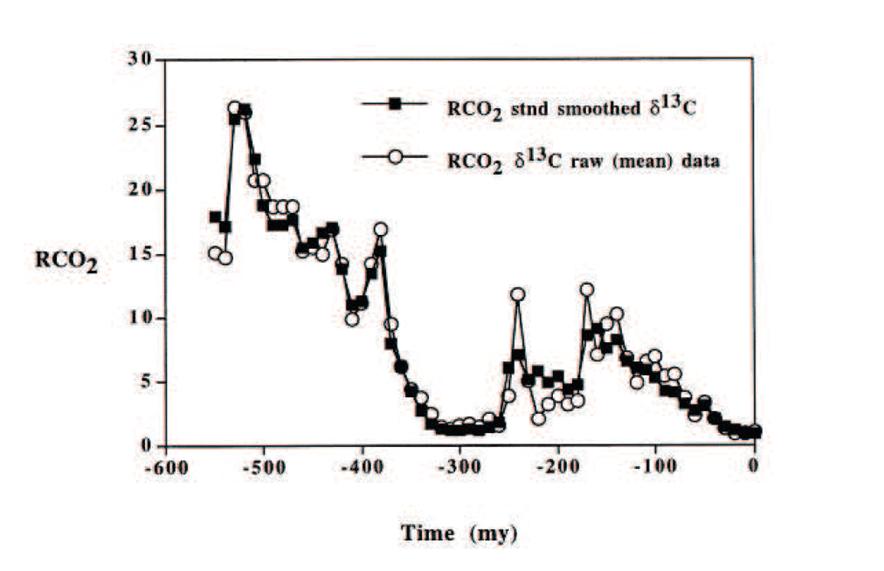 Figure 4, Chart.