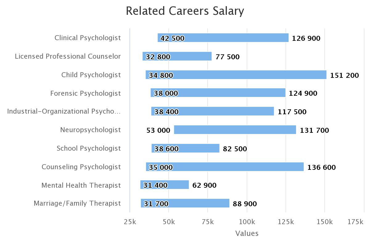 Learnpsychology Org Psychology Degrees Career Paths