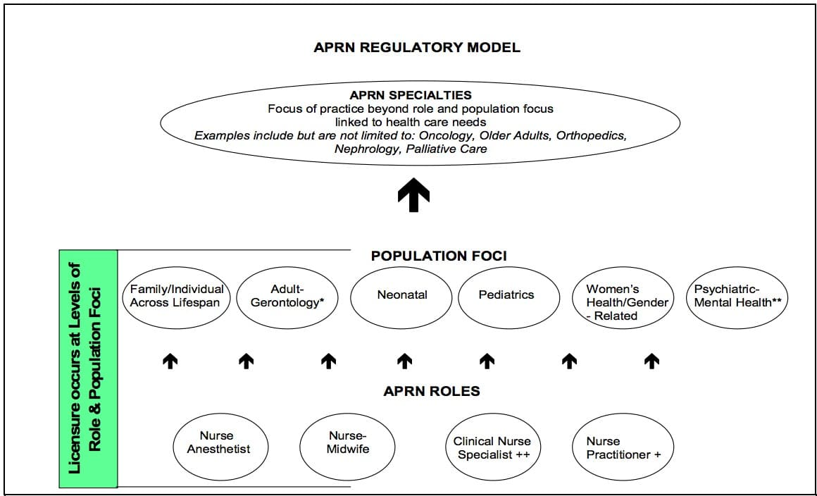 What is the APRN Consensus Model and how does it impact APRN