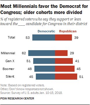 Millenials are the most Democratic generations, Silents the most Republican