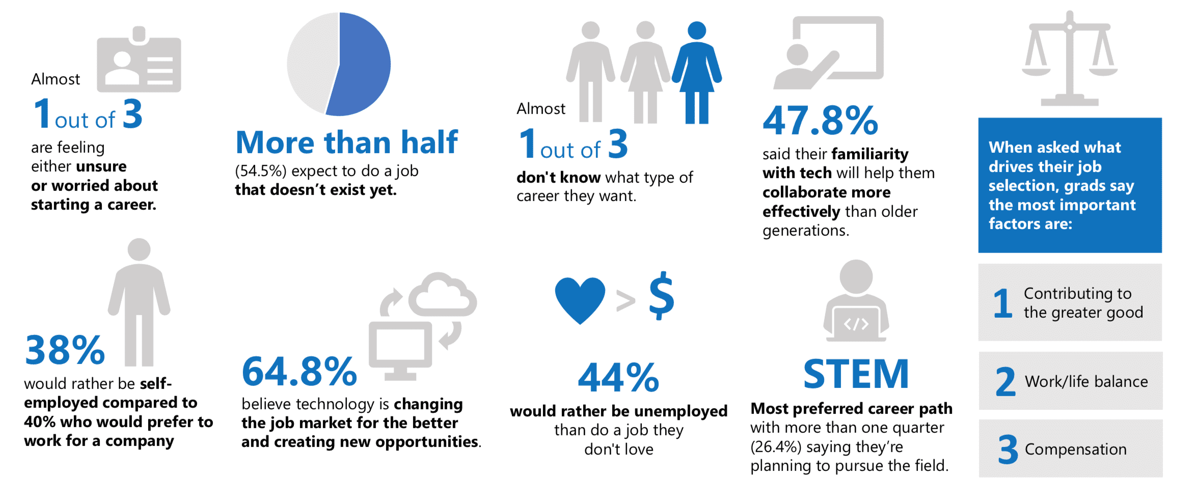 Image of infographic showing 2019 survey responses of Gen Z students