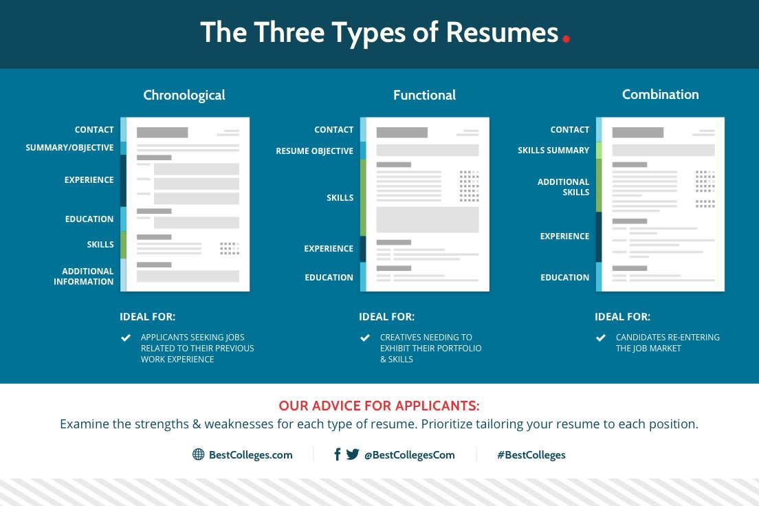 Three Types of Resumes graphic
