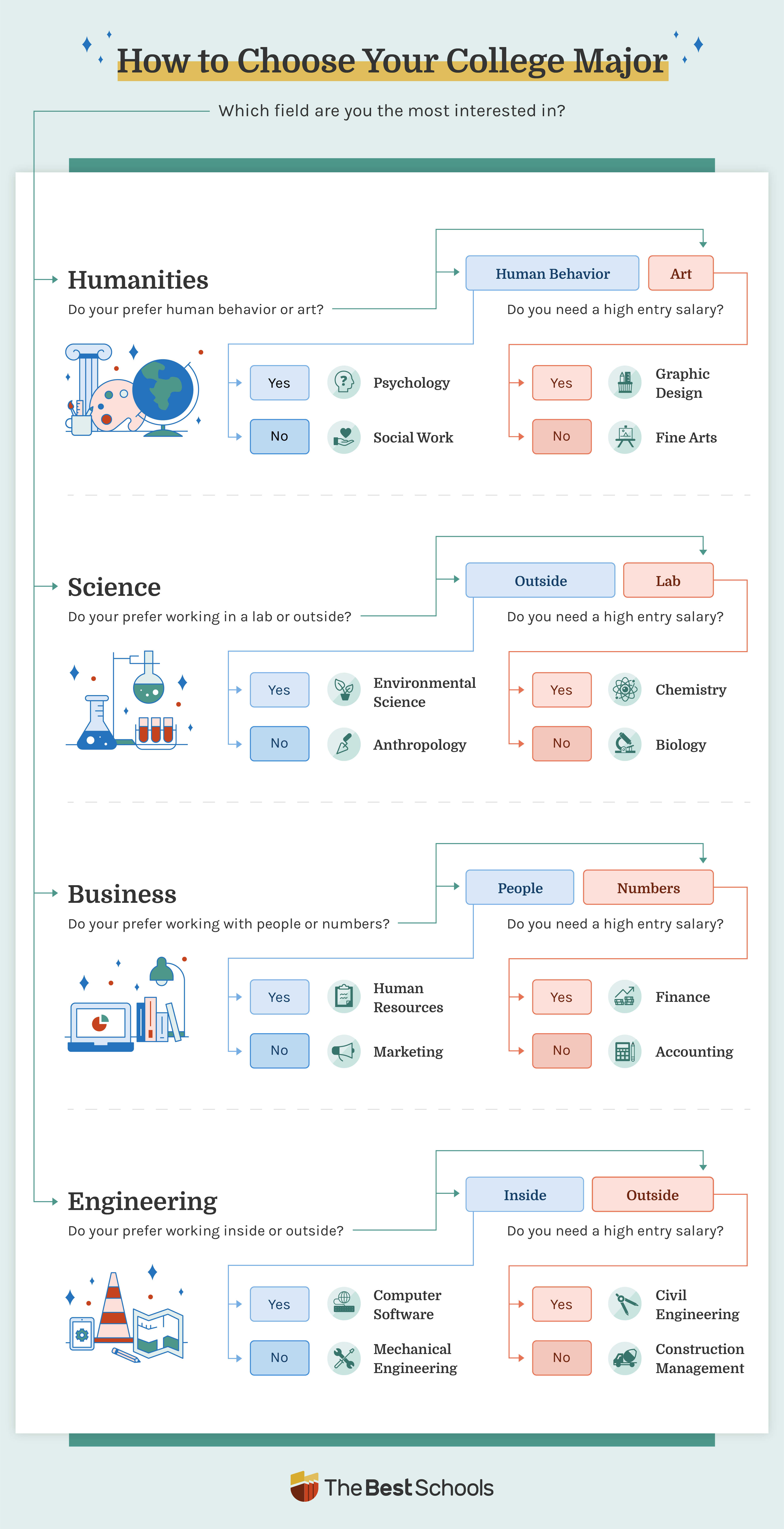 Image of a decision tree infographic that helps students find their major