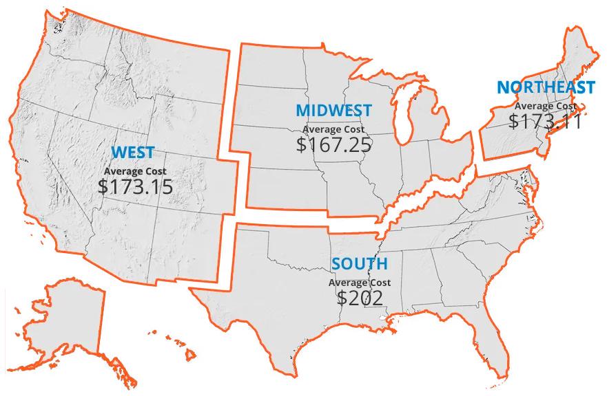 price per region