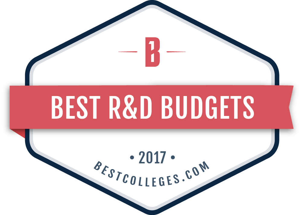 Best R&D Budgets