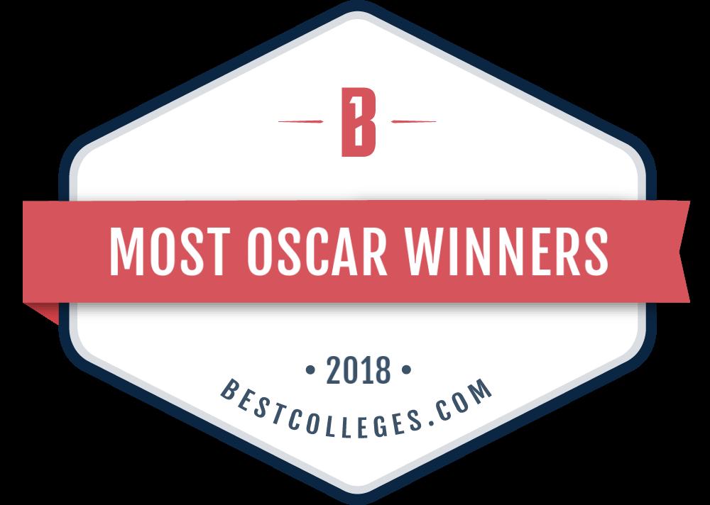 Most Oscar Winners