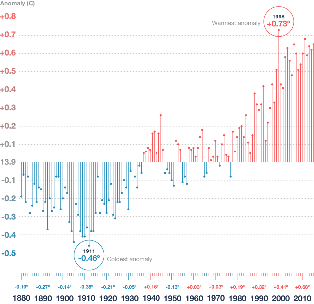 chart of climate change trends
