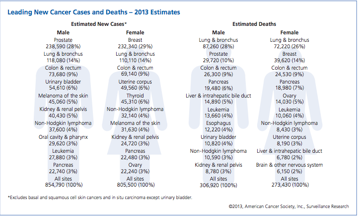 Leading New Cancer Cases and Deaths