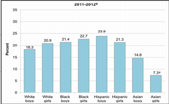 2011-2012 Obesity Rate in Adolescents, 12-19 Years