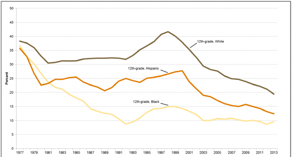Smoking Rates Among U.S. 12th-graders by Race, 1977-2013