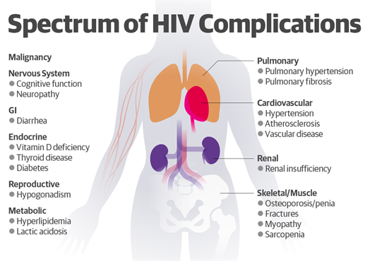 HIV Image I. Complications