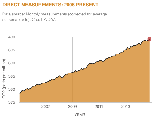 Carbon Dioxide Concentration Levels