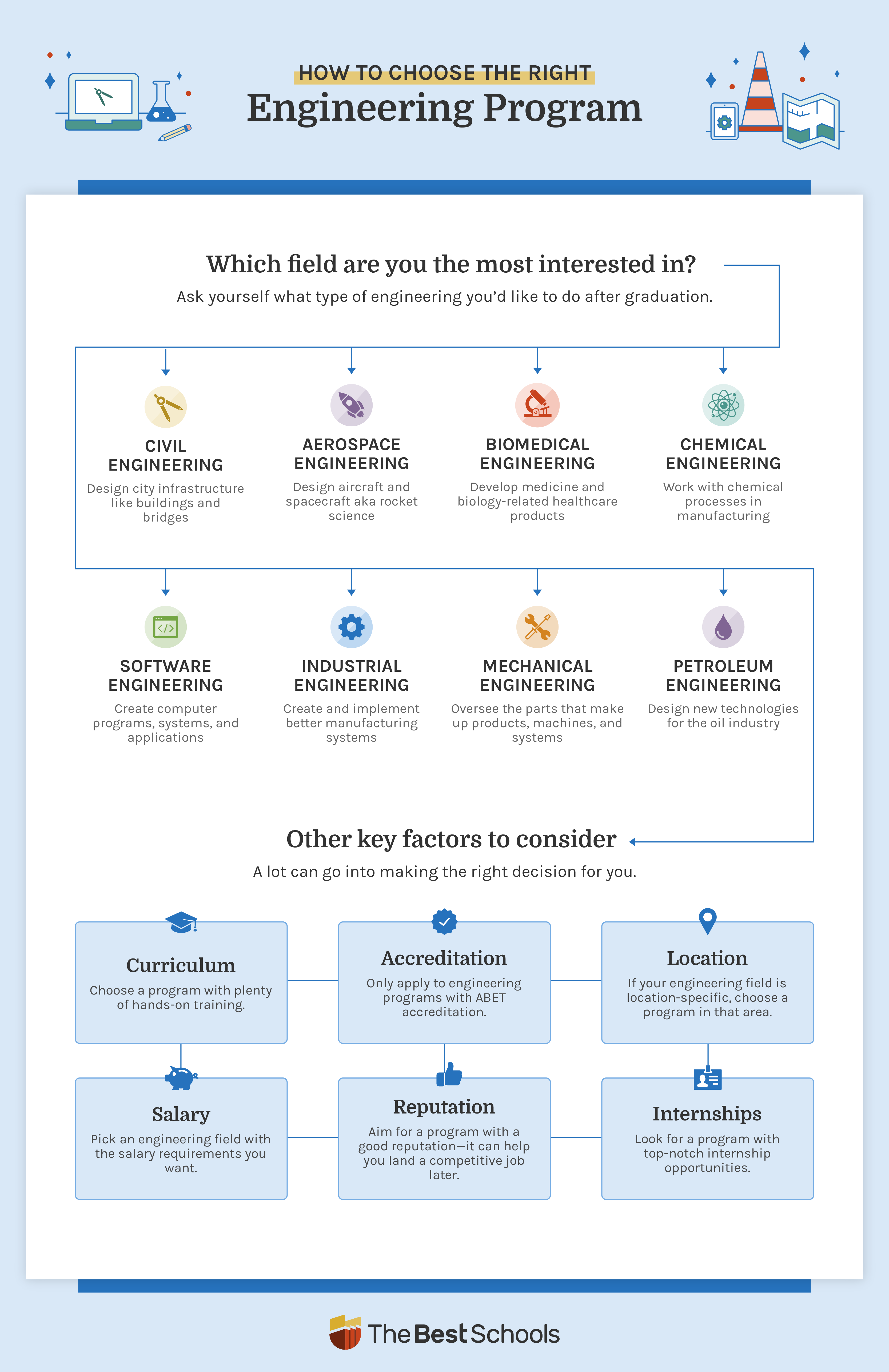 Image of a decision tree infographic that helps students find their engineering degree