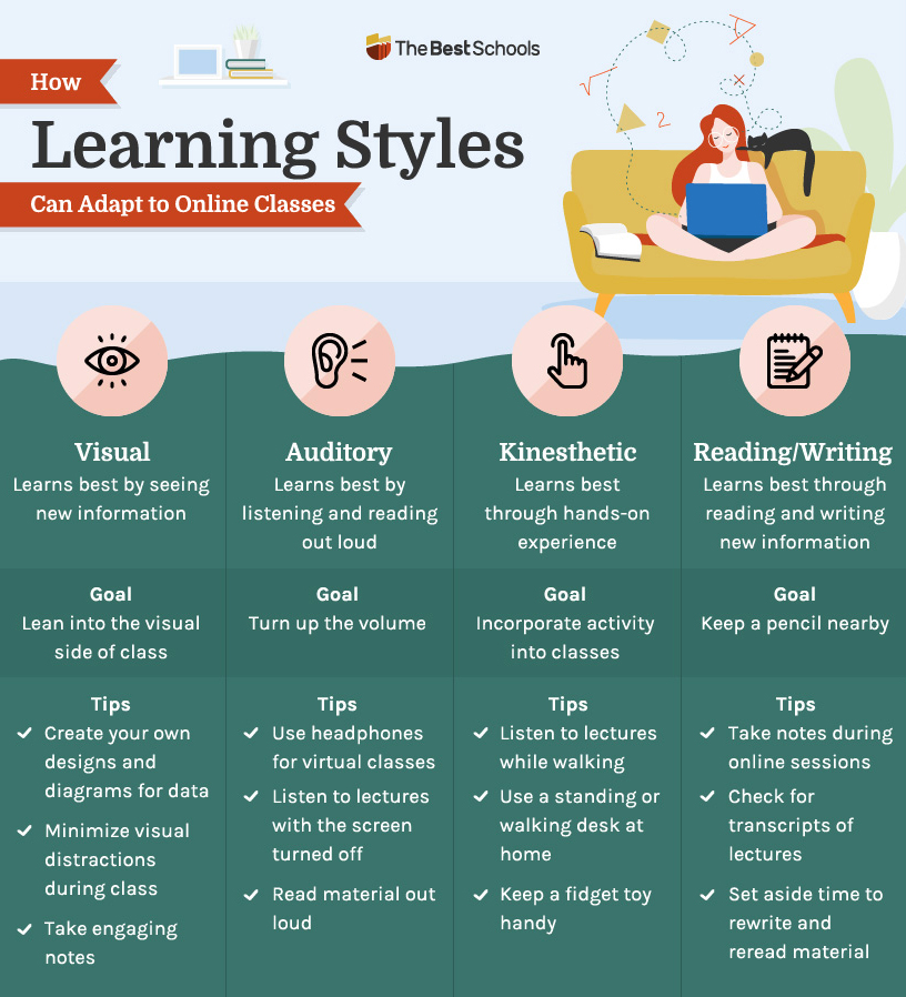 Table: How Learning Styles Can Adapt to Online Classes. Column one: Visual. Learns best by seeing new information. Goal: Lean into the visual side of class. Tips: Create your own designs and diagrams for data, minimize visual distractions during class, and take engaging notes. Column two: Auditory. Learns best by listening and reading out loud. Goal: Turn up the volume. Tips: Use headphones for virtual classes, listen to lectures with the screen turned off, and read material out loud. Column three. Kinesthetic. Learns best through hands-on experience. Goal: Incorporate activity into classes. Tips: Listen to lectures while walking, use a standing or walking desk at home, and keep a fidget toy handy. Column four. Reading/Writing. Learns best through reading and writing new information. Goal: Keep a pencil nearby. Tips: Take notes during online sessions. check for transcripts of lectures, and set aside time to rewrite and reread material.