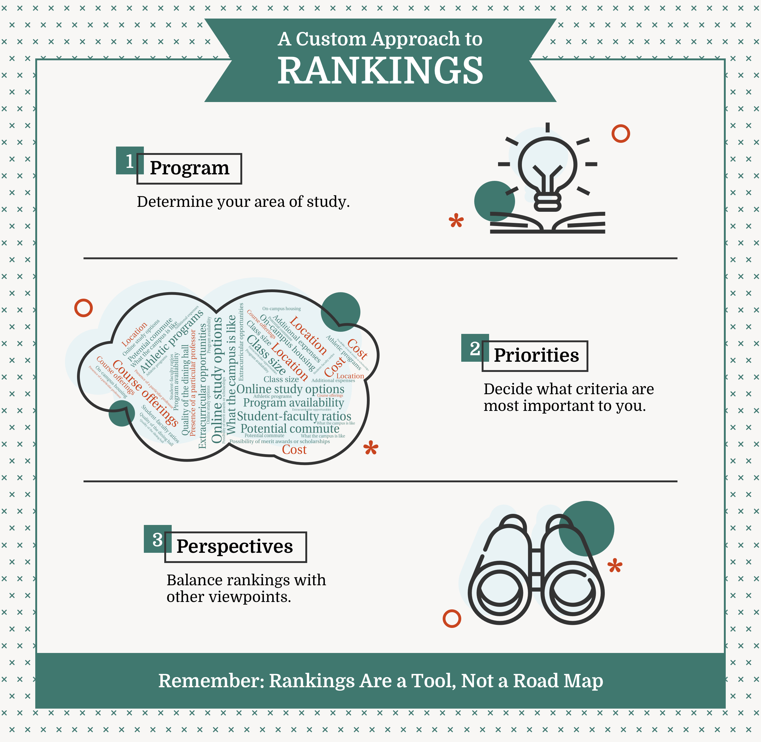 Infographic titled: 'A Custom Approach to Rankings'. 1. Program: Determine your area of study. 2. Priorities: Decide what criteria are most important to you. 3. Perspectives: Balance rankings with other viewpoints. Remember, rankings are a tool, not a roadmap.