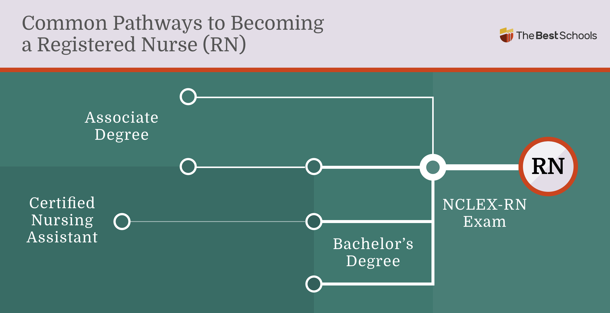 Image titled: Common Pathways to Becoming a Registered Nurse (RN)