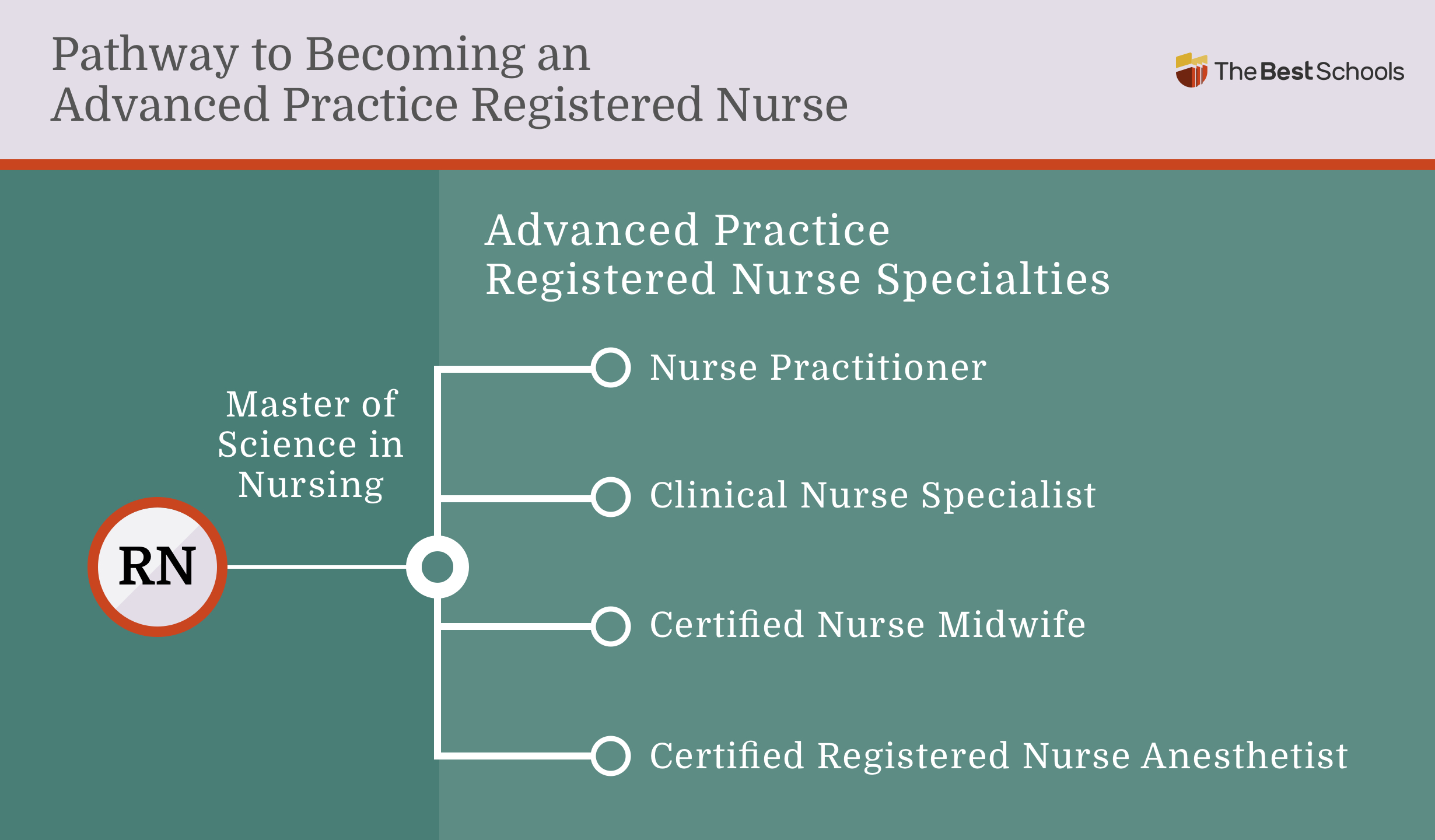 Image titled: Pathway to Becoming an Advanced Practice Registered Nurse (RN)