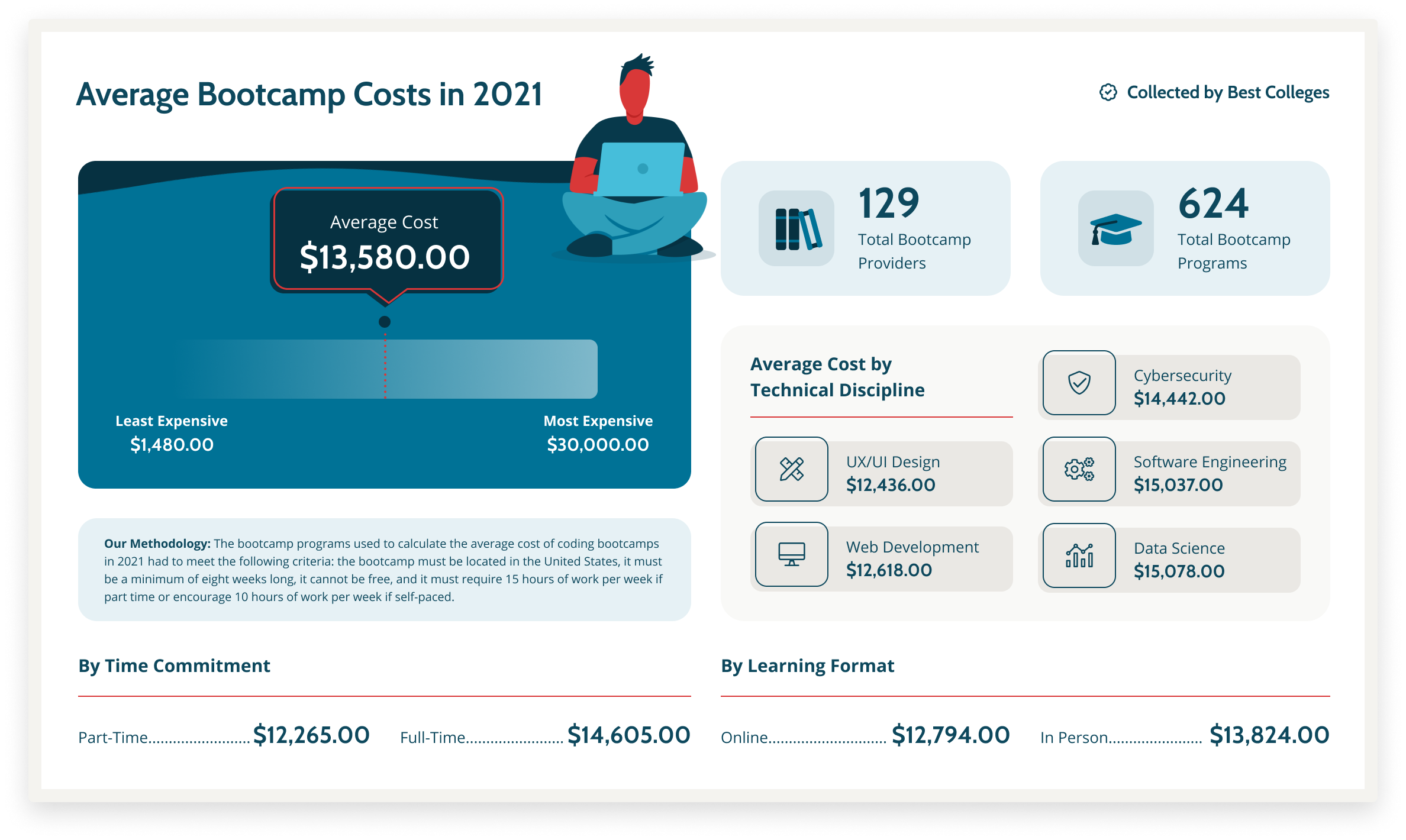 BestColleges.Com Average Bootcamp Cost Infographic