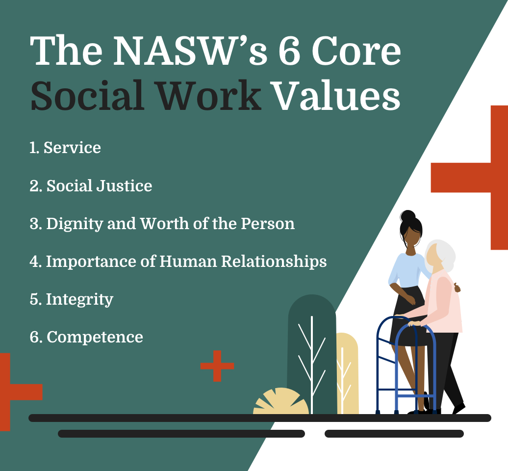 The NASW's 6 Core Social Work Values: 1. Service, 2. Social Justice, 3. Dignity and the Worth of the Person, 4. Importance of Human Relationships, 5. Integrity 6. Competence