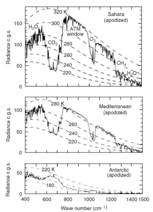 Vertical Upwelling Thermal Radiation from the Eath