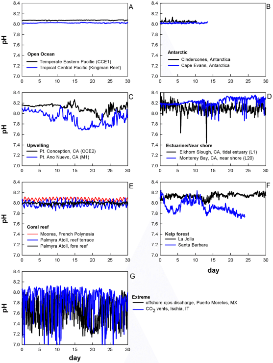 Natural Variations in pH of Oceans