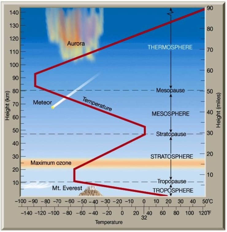 Temperature Profile of the Earth's Atmosphere