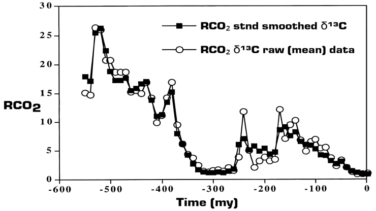 Fig. 9. The ratio, RCO2, of past atmospheric CO2 concentrations to those (about 300 ppm) of past few million years, This particular proxy record comes from the fraction of the rare stable isotope 13C to the dominant isotope 12C in carbonate sediments and paleosols. Other proxies give similar results.[Source: American Journal of Science (PDF)]
