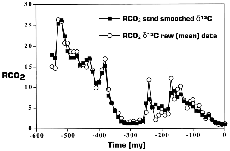 Figure 1. Past Atmospheric CO2 Concentrations