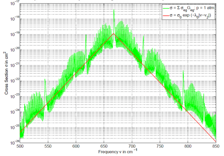 Absorption cross section of a CO2 molecule