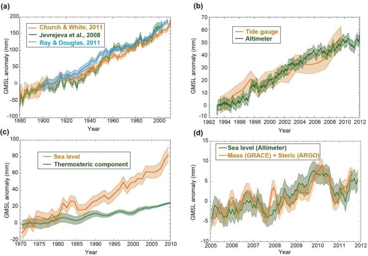 IPCC Data on Sea Level
