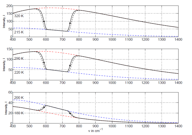 Theoretical Thermal Emission of Earth vs. Actual Measurement