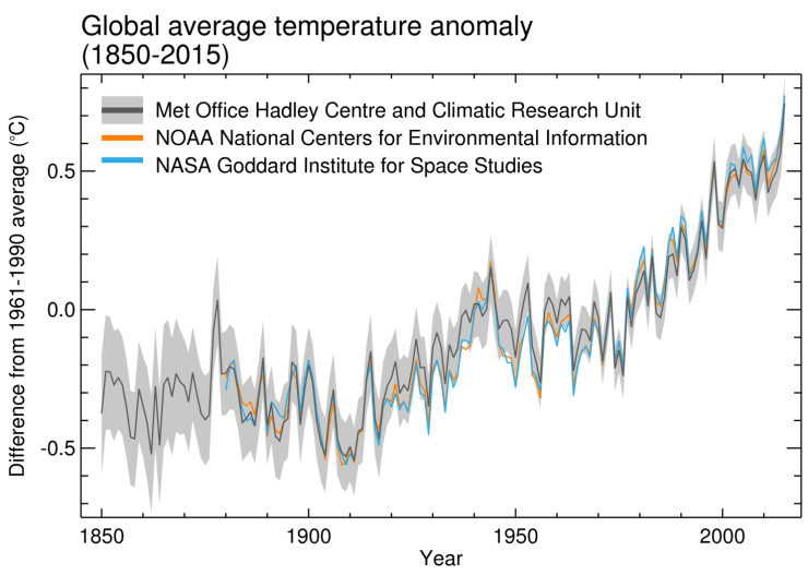 WMO Global Average Temperature