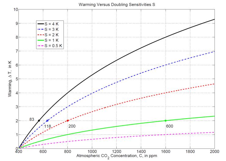 Warming Versus Doubling Sensitivities