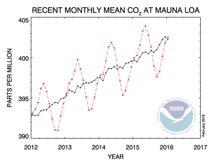 Atmospheric Fraction of CO2