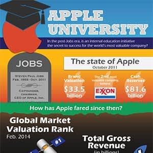 apple_university