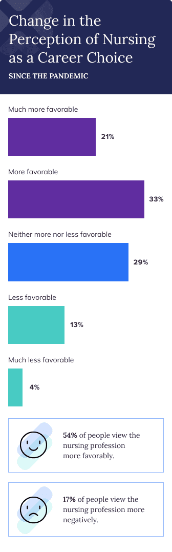 Bar chart of survey respondents' perceptions of nursing as a career choice since the COVID-19 pandemic. 54% of respondents viewed the nursing profession more favorably, while only 17% viewed it more negatively.