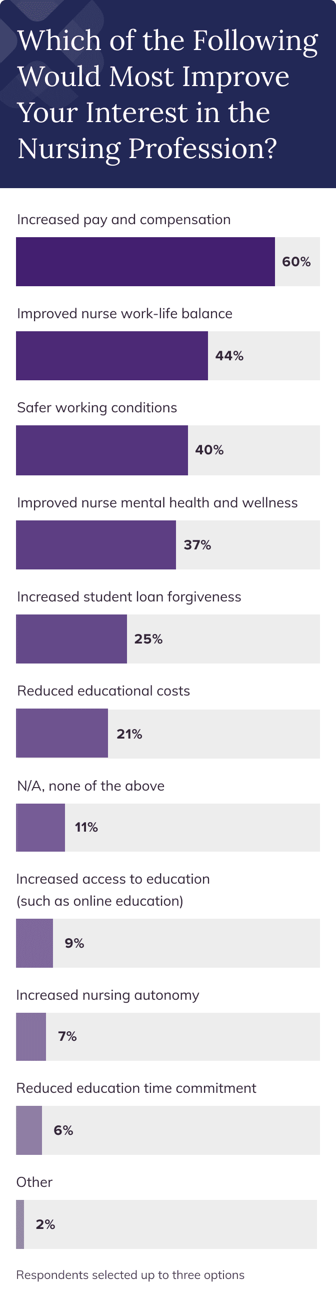 Bar chart of survey respondents' feelings about what would most improve their interest in the nursing profession. 60% of respondents indicated the need for increased pay and compensation as their top concern. Improved work-life balance, safer working conditions, and improved nurse mental health and wellness were also high on respondents' lists.